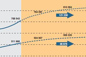 Bevölkerungsprognose